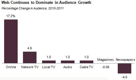 2012 Media Analysis